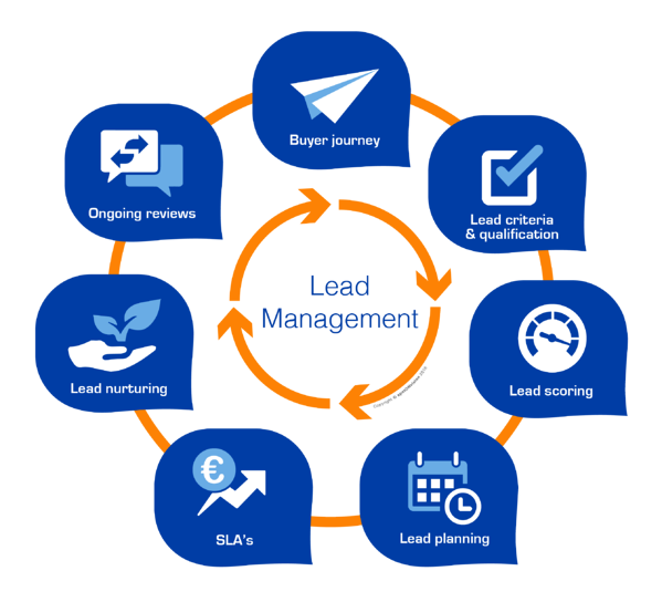 phases of a compelling lead the board cycle: