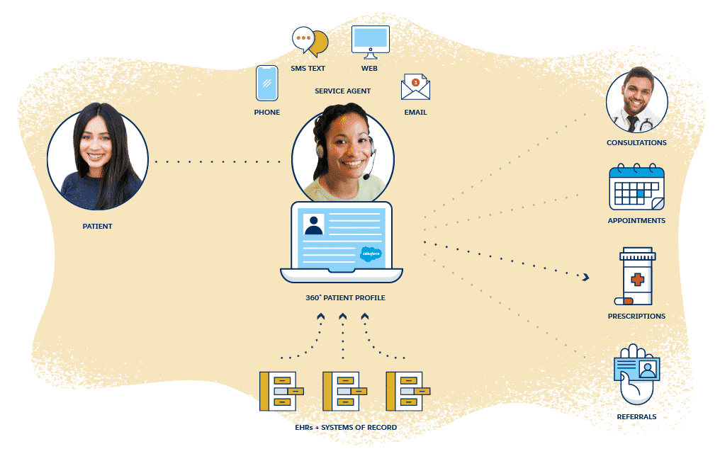Health cloud- Connecting Patients to the right care