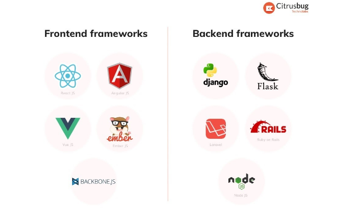 frontend and backend framework