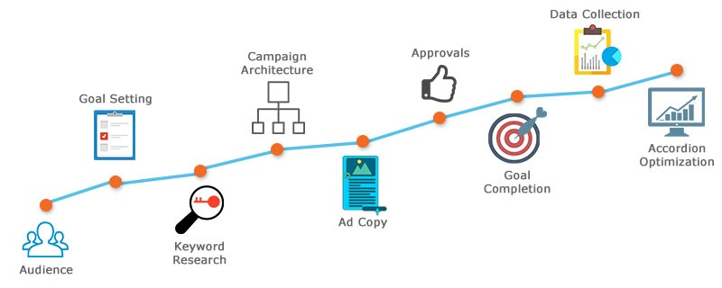 The Best PPC Lead Generation Strategies For Business