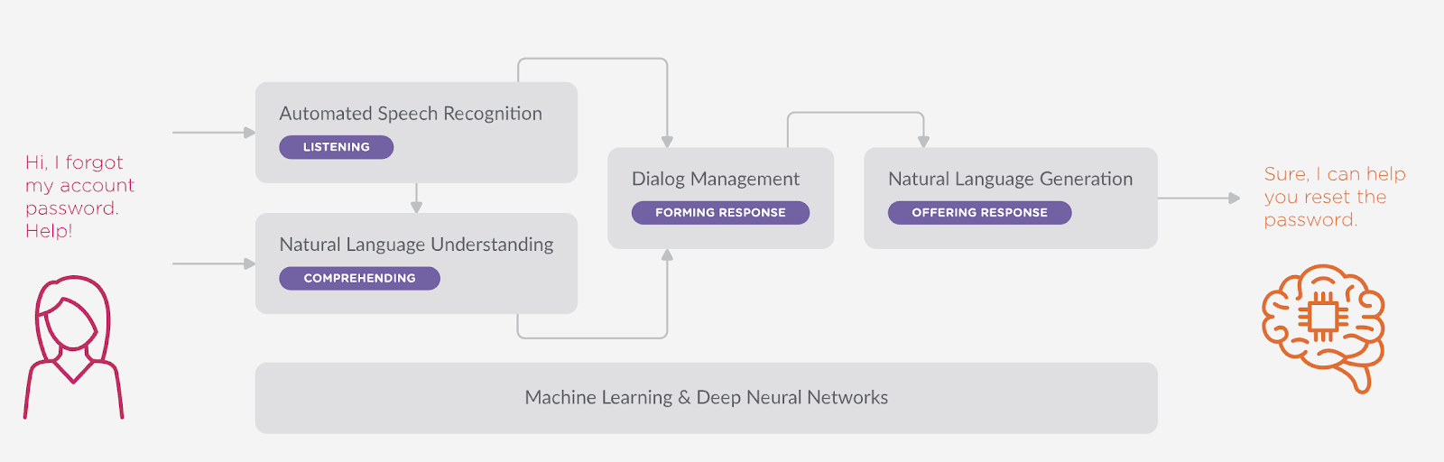 Machine Learning and Deep Neural Networks