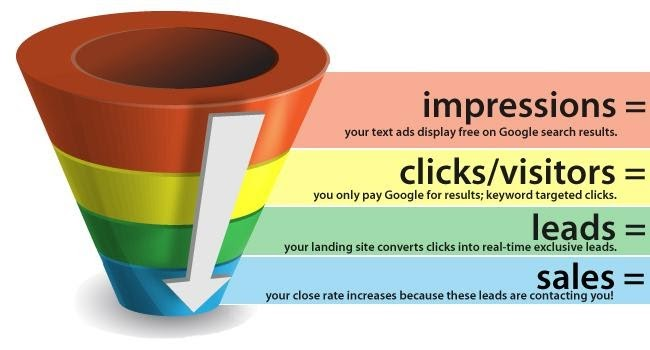 PPC Lead Generation starts with three simple steps