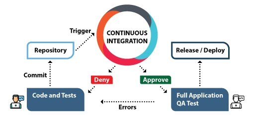 Continuous Integration and it's importance
