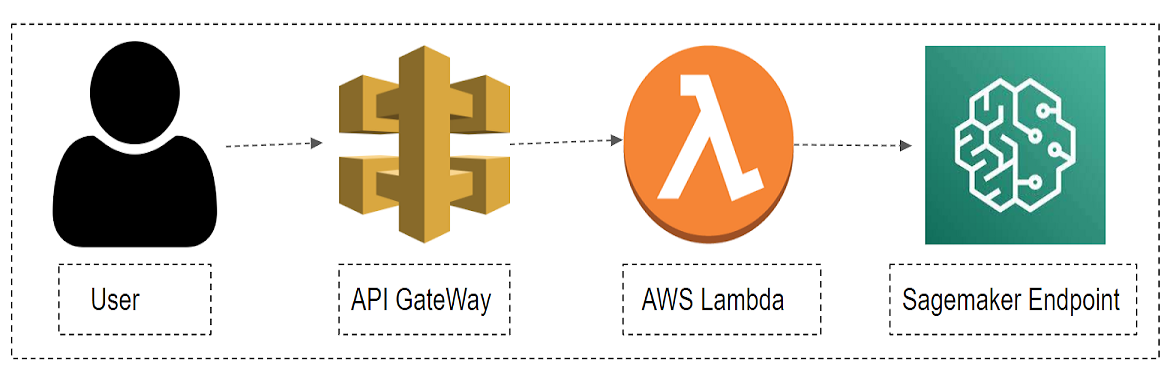 How AWS Help in Productionizing ML Models